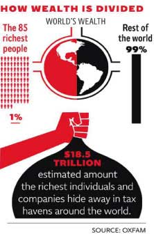 According to an Oxfam report, almost half the world's wealth – $110 trillion – is owned by just 1 per cent of its population.